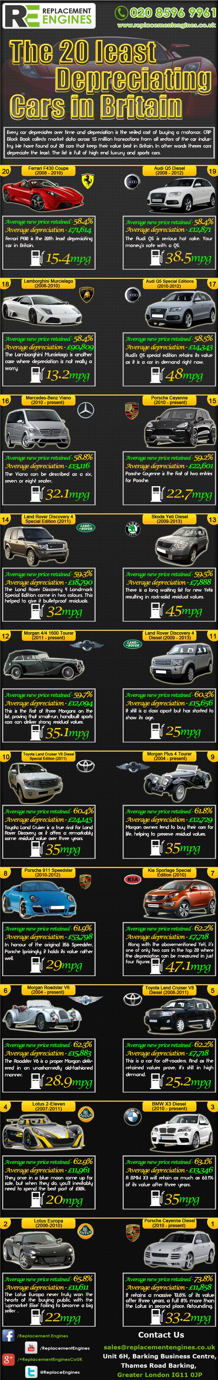 Top 20 Cars which hold on to their Value www.truefleet.co.uk