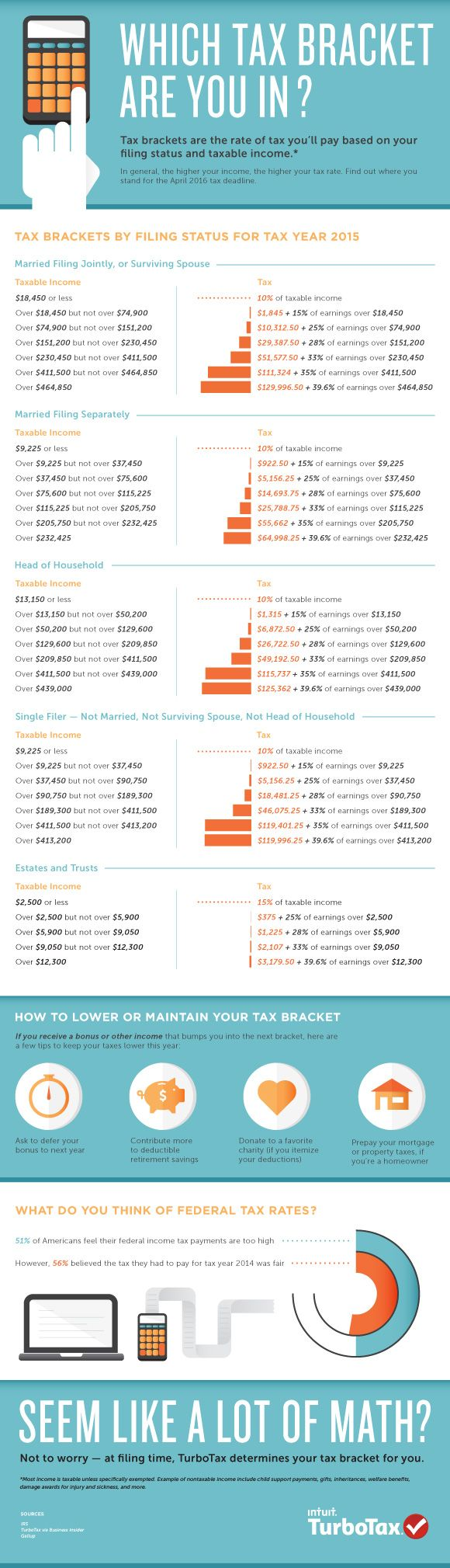What tax bracket you are insays a lot about your life. But no matter which category you fall into, it is important to know where you stand for the upcoming tax season. This infographic will give…