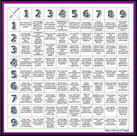 Numerology Based On Birthday Birth Date Onlinenumerology