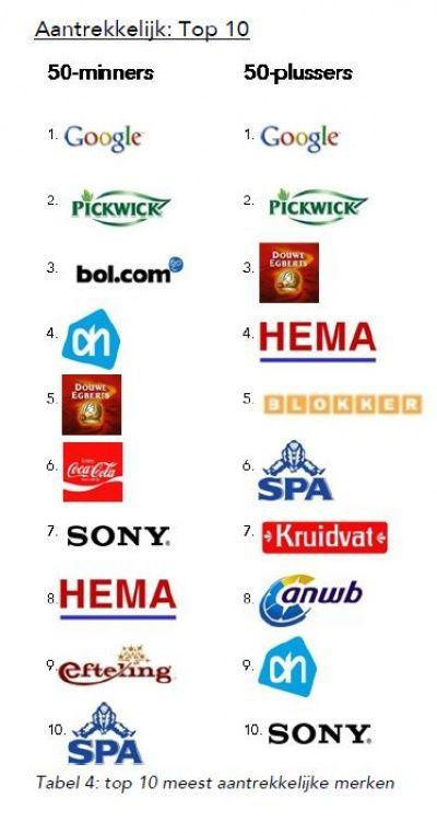 Top 10 meest aantrekkelijke merken voor ouderen