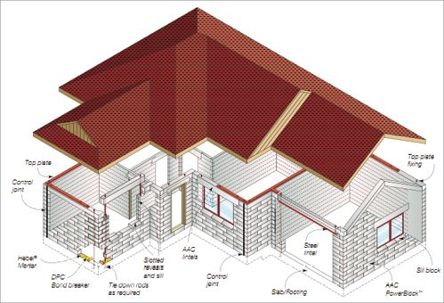A line drawing of a home showing the different ways to use autoclaved aerated…