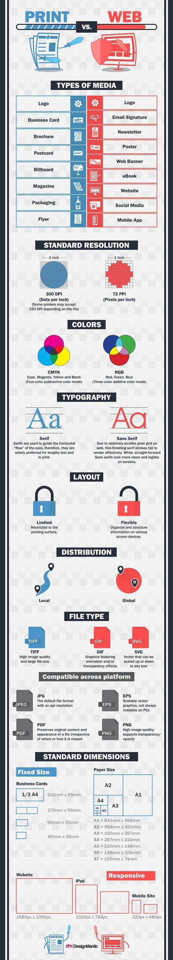 Infographic: The Differences Between Print And Web Design - DesignTAXI.com #3dprintinginfographic
