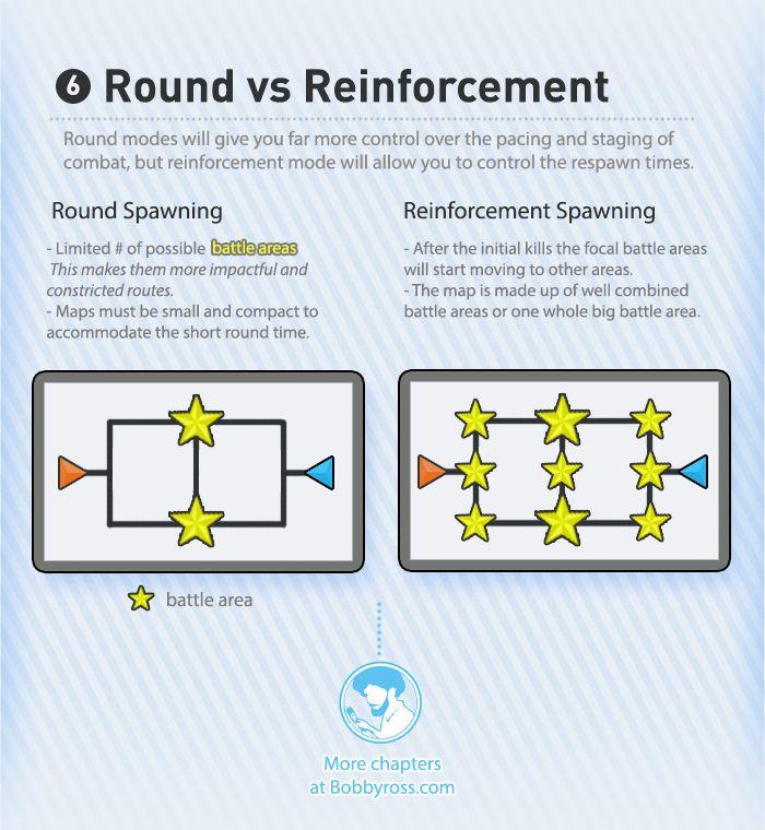 The Visual Guide for Multiplayer Level Design, Bobby Ross. Chapter 6: Round vs. Reinforcement. http://bobbyross.com/blog/2014/6/29/the-visual-guide-for-multiplayer-level-design
