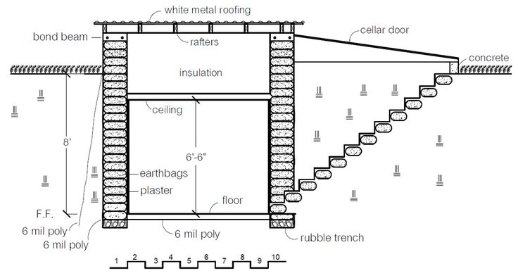 44 best images about earthbag homes on pinterest dome for Earthbag house plans free