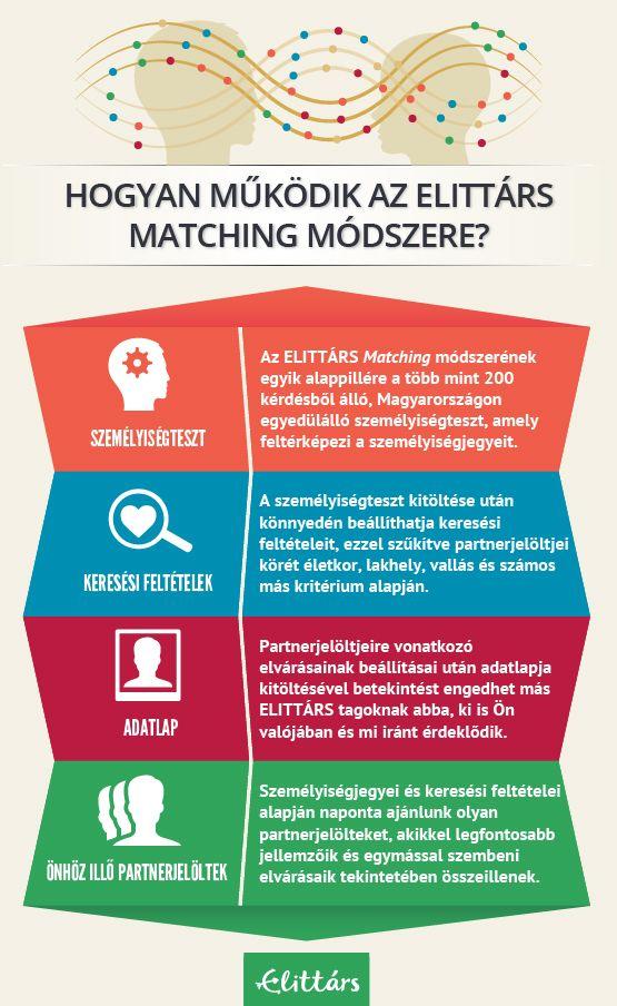 Infographics: Hogyan működik az ELITTÁRS Matching módszere?