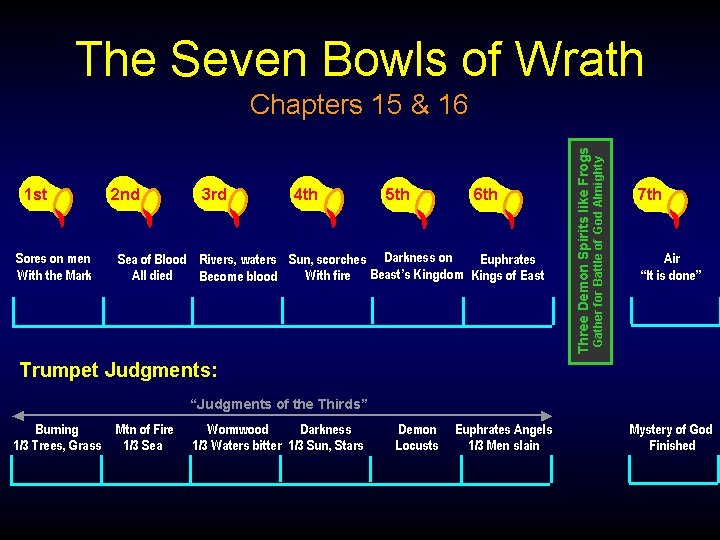 Seven Bowls of Wrath in Revelation.    - Chuck Missler