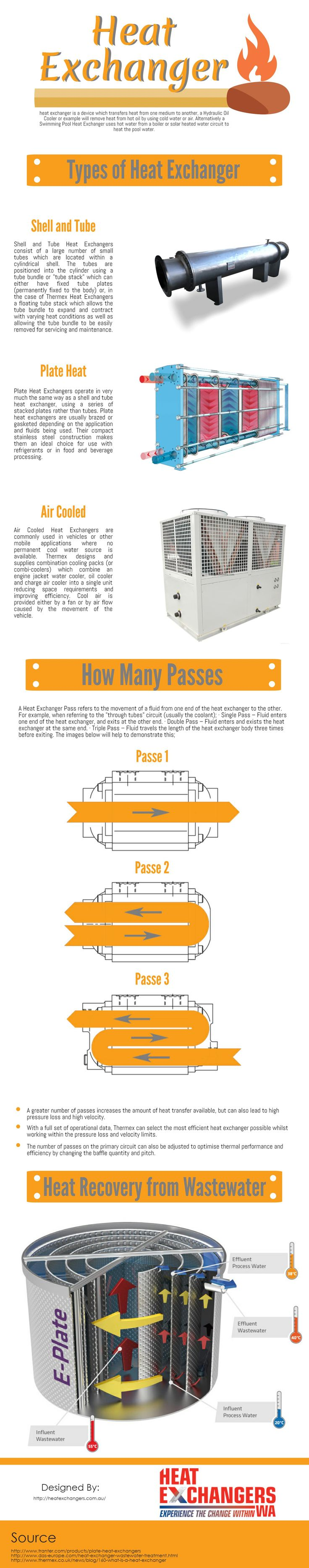 This infographic was made by Heat Exchangers. The infographic demonstrates the different types of heat exchanger. A shell and tube heat exchanger is a class of heat exchanger designs. It is the most common ... fluid in the tubes passes through the fluid in the shell. In a single pass heat exchanger, the fluid goes in one end of each tube and out the other.