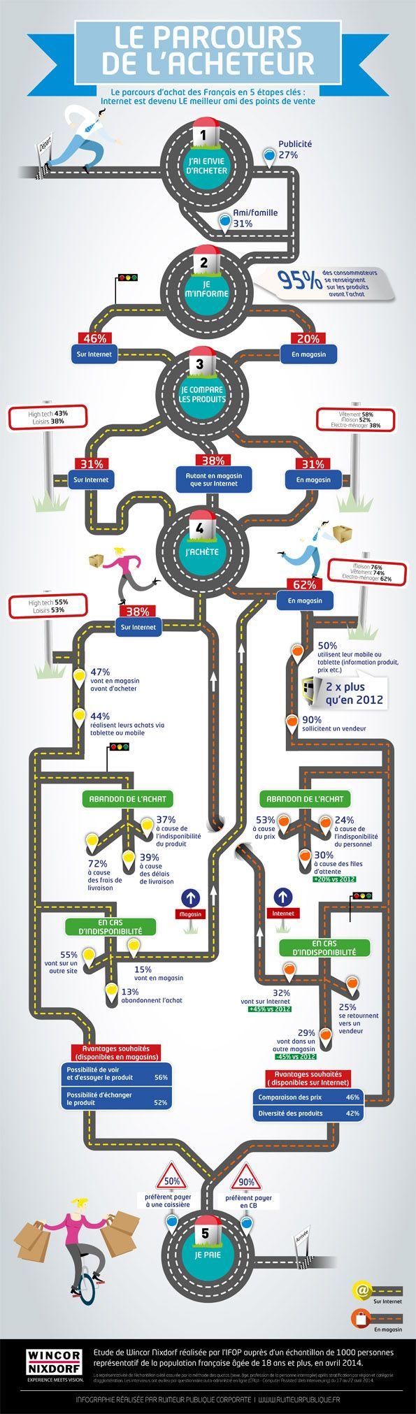Enquête ifop - #infographie en français Le parcours d'achat en France avec comparaison Internet / magasin : intéressant !