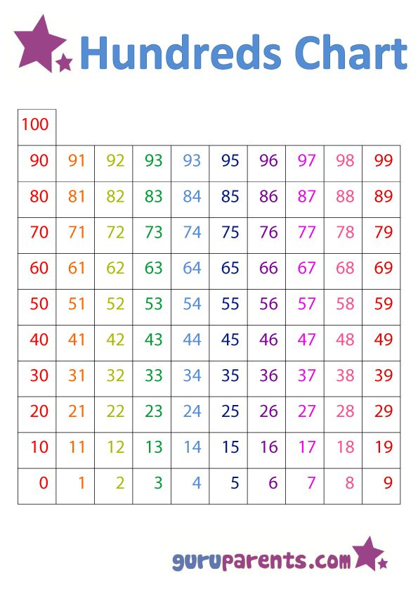 The 25+ best Roman number chart ideas on Pinterest Roman - number chart template