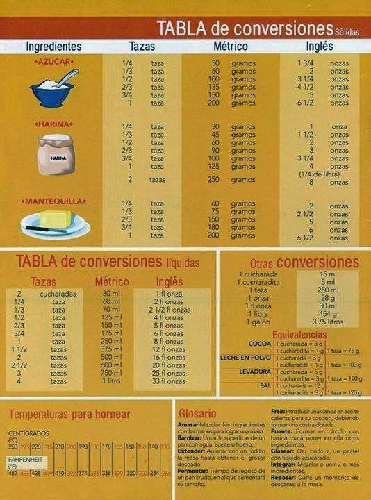 Tartas en Vigo (Abuela de Lúa): TABLA DE CONVERSIÓN Tazas Gramos Onzas