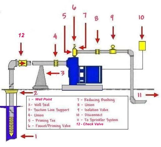 Shallow Well Pump Wiring Diagram - Wiring Diagram Work on