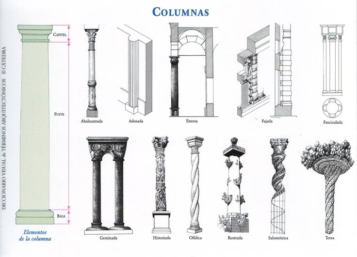Distintos tipos de columna en la historia del arte