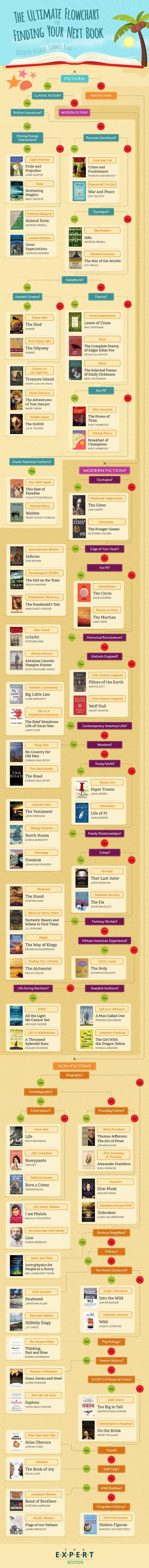 Find Your Next Great Read With This Ultimate Flowchart (infographic)