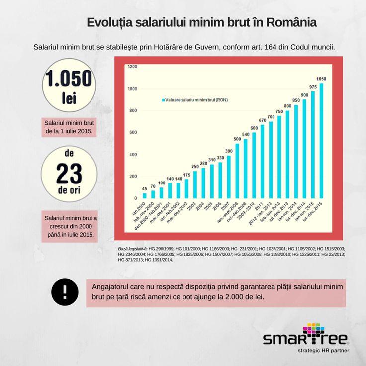 #Infografic #HR Evloutie salariul minim brut din 2000 pana in 2015 #Smartree #payroll