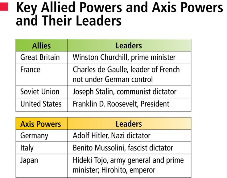 World War Two: How the Allies Won