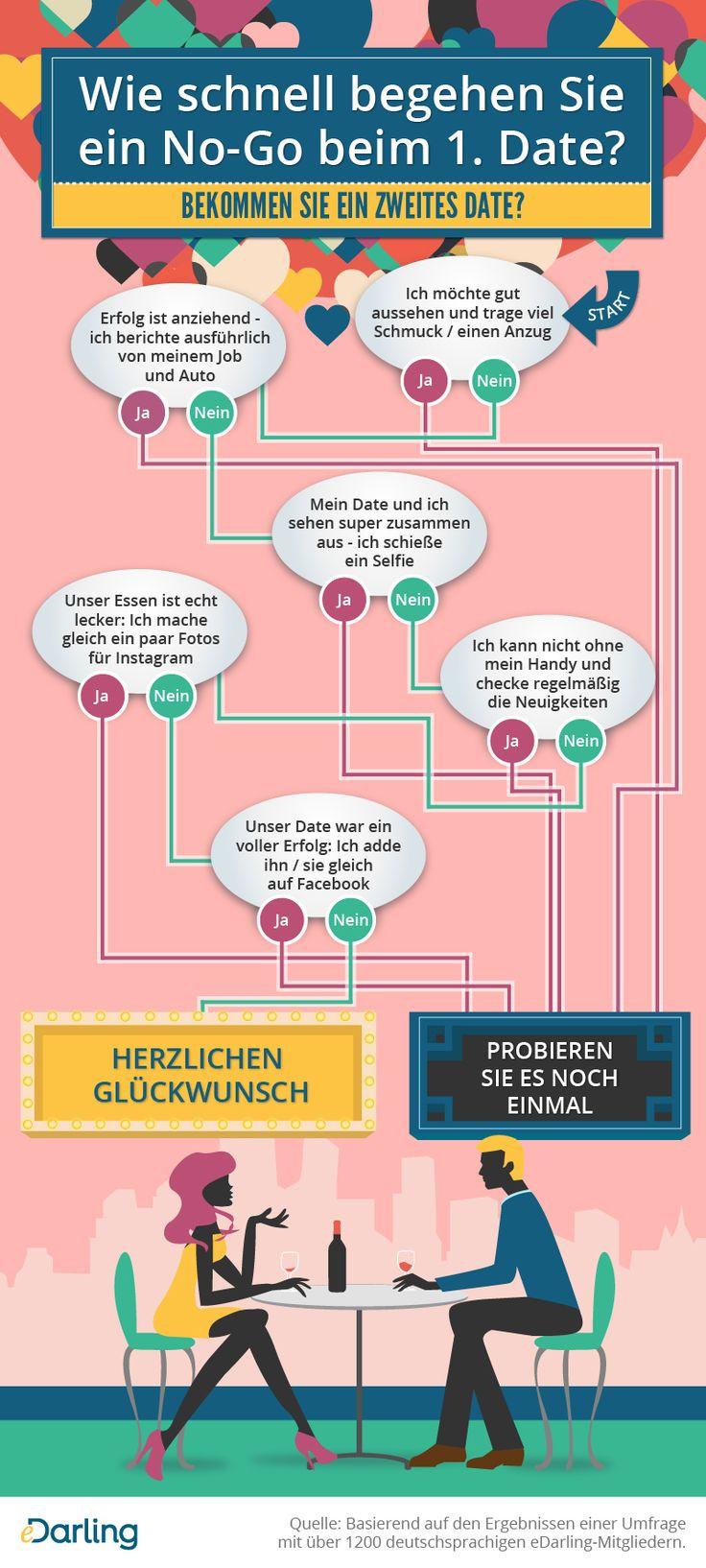 Infografik: Wie schnell begehen Sie ein No-Go beim 1. Date? Bekommen Sie ein zweites Date?