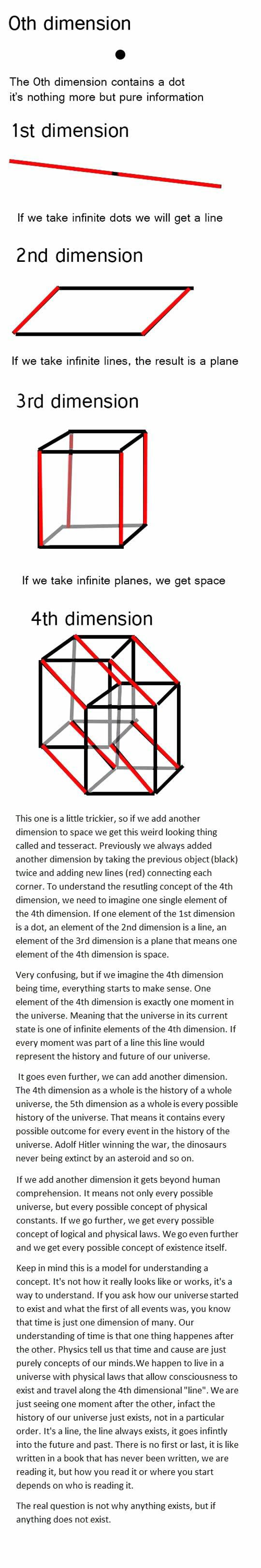 The Thing About Dimensions - This is very philosophical but i think I've understood how the 4th dimension works in a mathematical sence