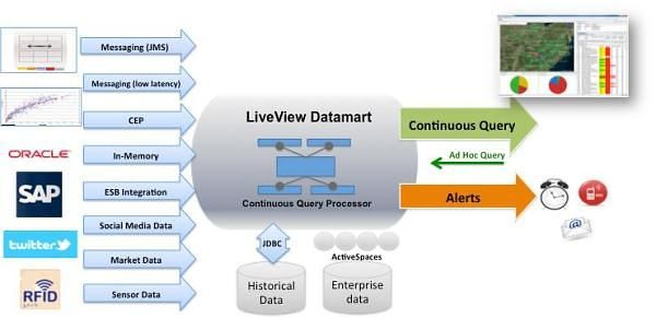 Real-Time Stream Processing as Game Changer in a Big Data World with Hadoop and Data Warehouse