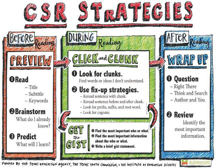 Collaborative Classroom Strategies ~ Collaborative strategic reading google search