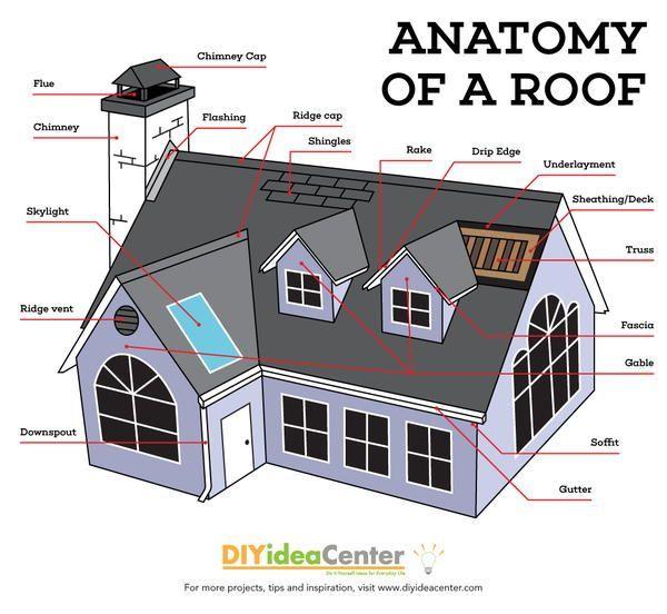 Pin On Diy Home Improvement Ideas