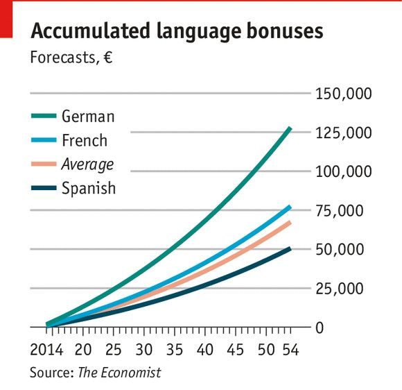 Language study: Johnson: What is a foreign language worth? | The Economist