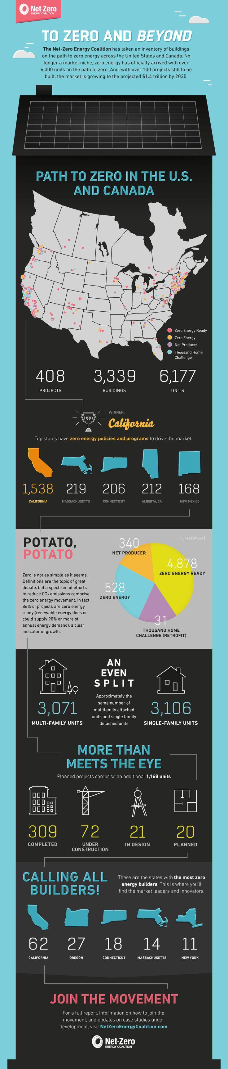 Inventory Infographic   Net Zero Energy Coalition