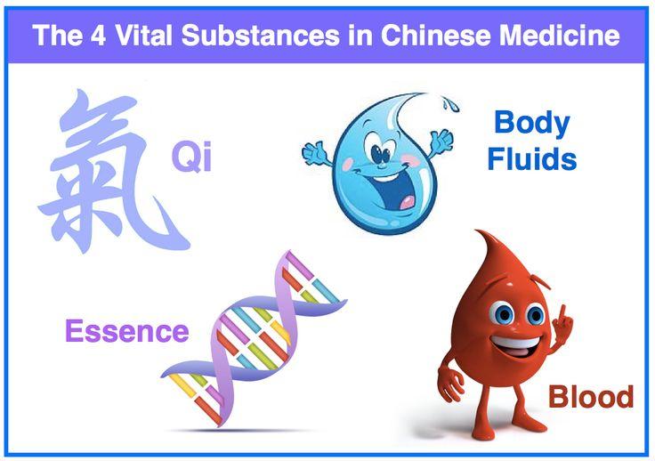 For vital substances in TCM