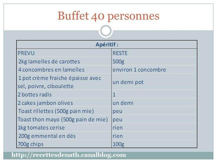 Buffet pour 40 personnes repas 30 ans pinterest - Idee repas famille nombreuse ...