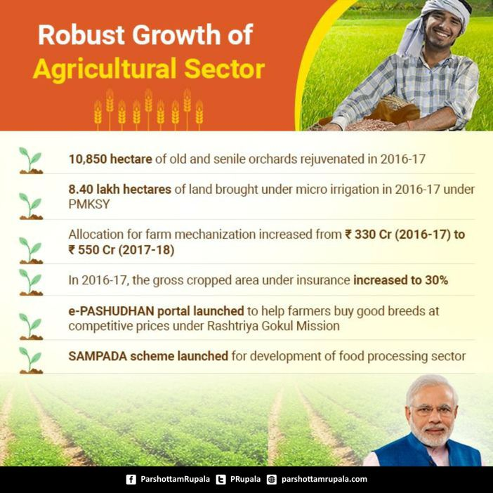 Govt's innovative schemes accelerated the growth of the agriculture sector.