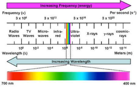 color wavelengths chart - Google Search
