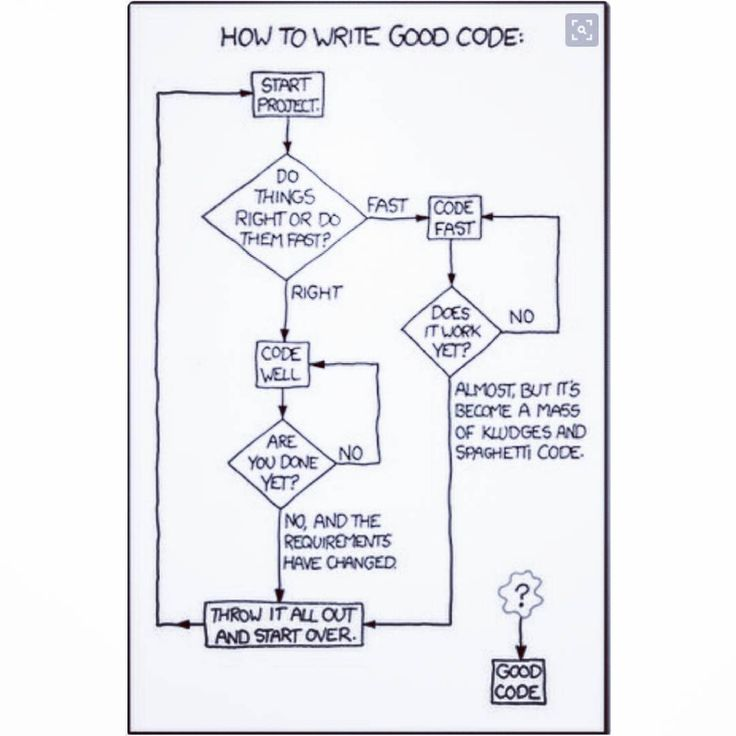 #code #coding #flow #chart #flowchart #data #flow #diagram #dfd #dataflowdiagram #decision #tree #software #java #android #developer #programming #hub #developing #computing #technology #computer #webdeveloper #webdesigner #html #css #php #javascript #python #seo #happydiwali