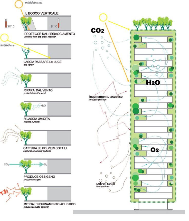 Sustainable Green Building In Milan - How it works... more here http://thehealthykey.com/?p=1840 credit for pictures ©Boeri Studio