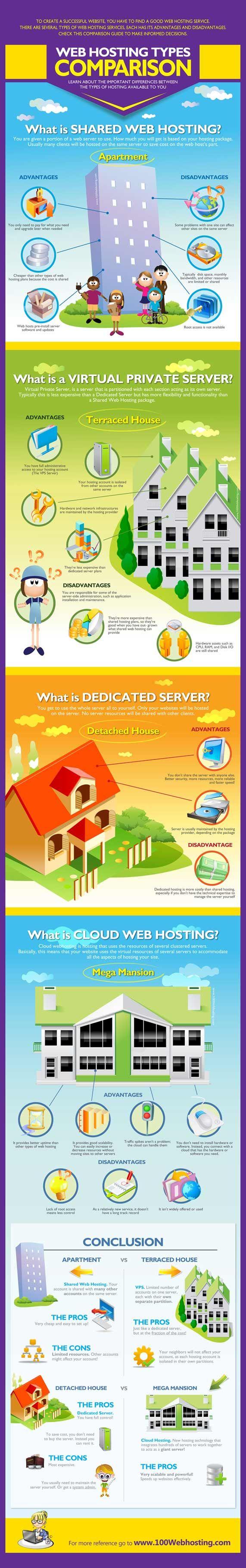 Web hosting types comparison infographic. http://seoweb-services.com/hostingreviews/