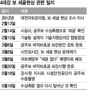 '4대강 거짓말' 국토부, 국감 자료에도 허위내용 답변 | Daum 미디어다음