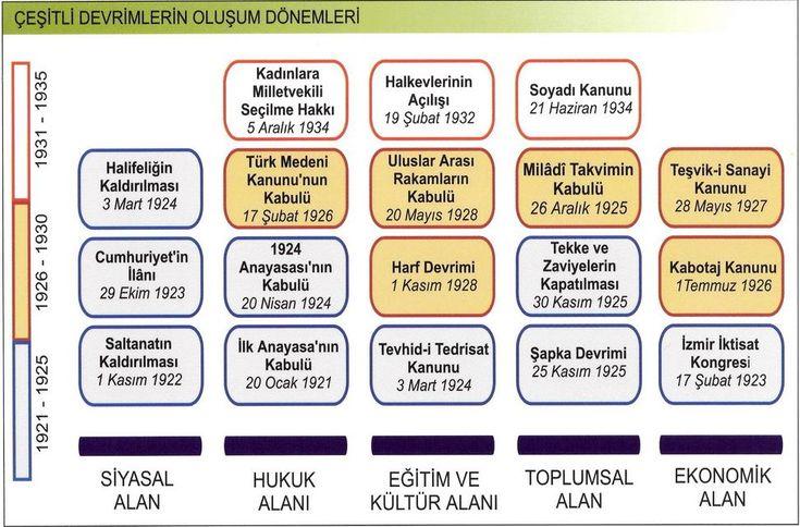 ink tablosu1 - Atatürk İnkılapları (Devrimleri) Kronolojisi
