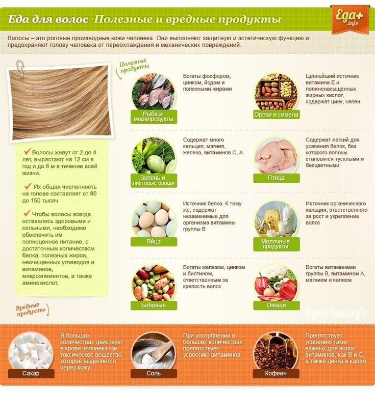 витамины для роста волос-продукты