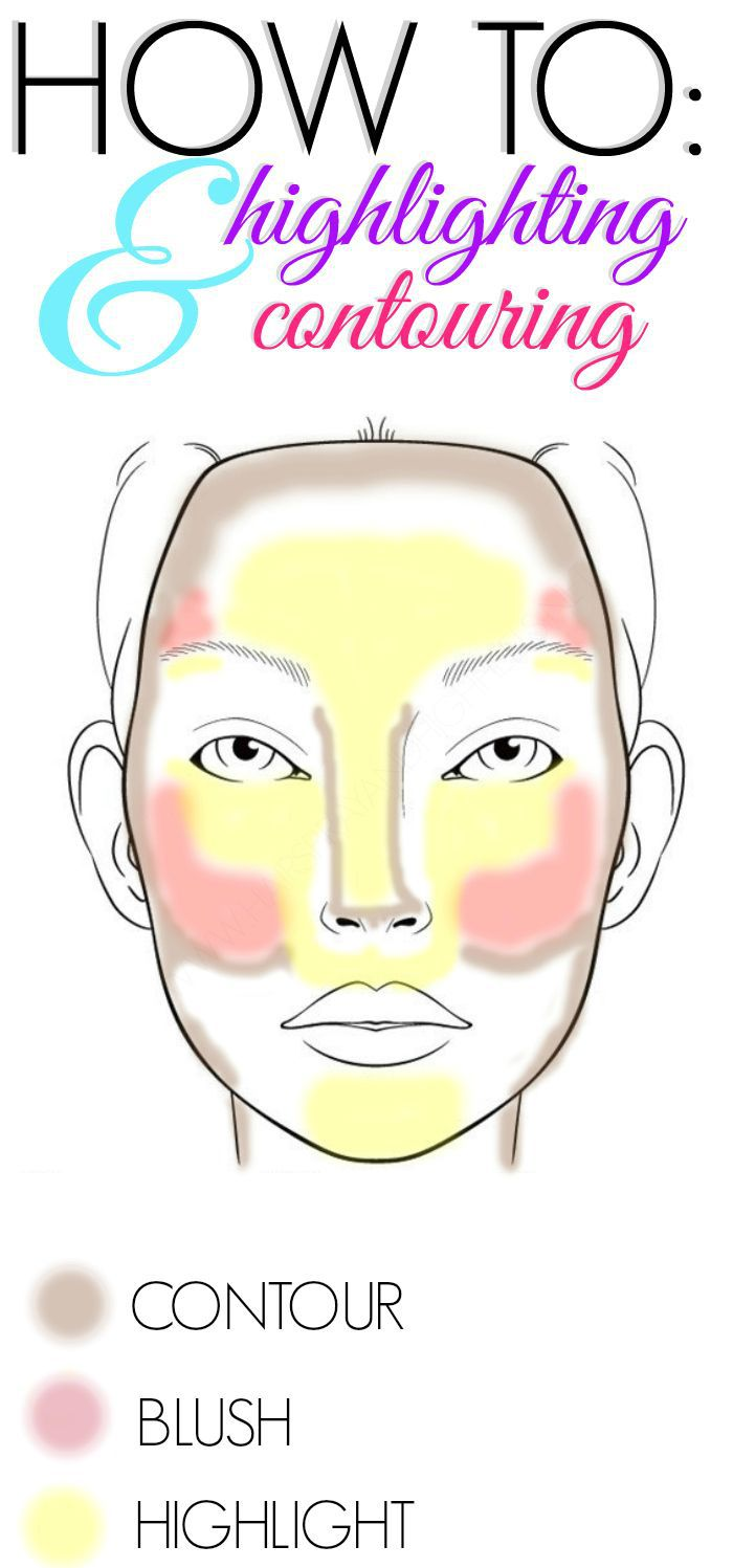 Easy guide to contouring!