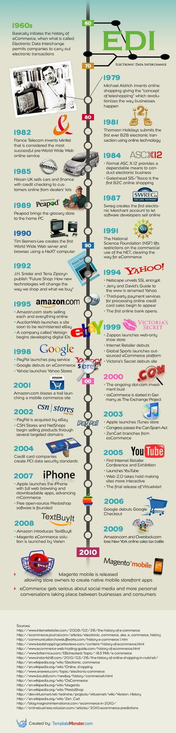 The History of eCommerce – Timeline Infographic    The following infographic displays the uncommon spectacle of the eCommerce-related milestones, integrating the variety of interesting historical facts. Let's dive a bit into some of them to see how eCommerce industry continues to improve and innovate up to the current days.