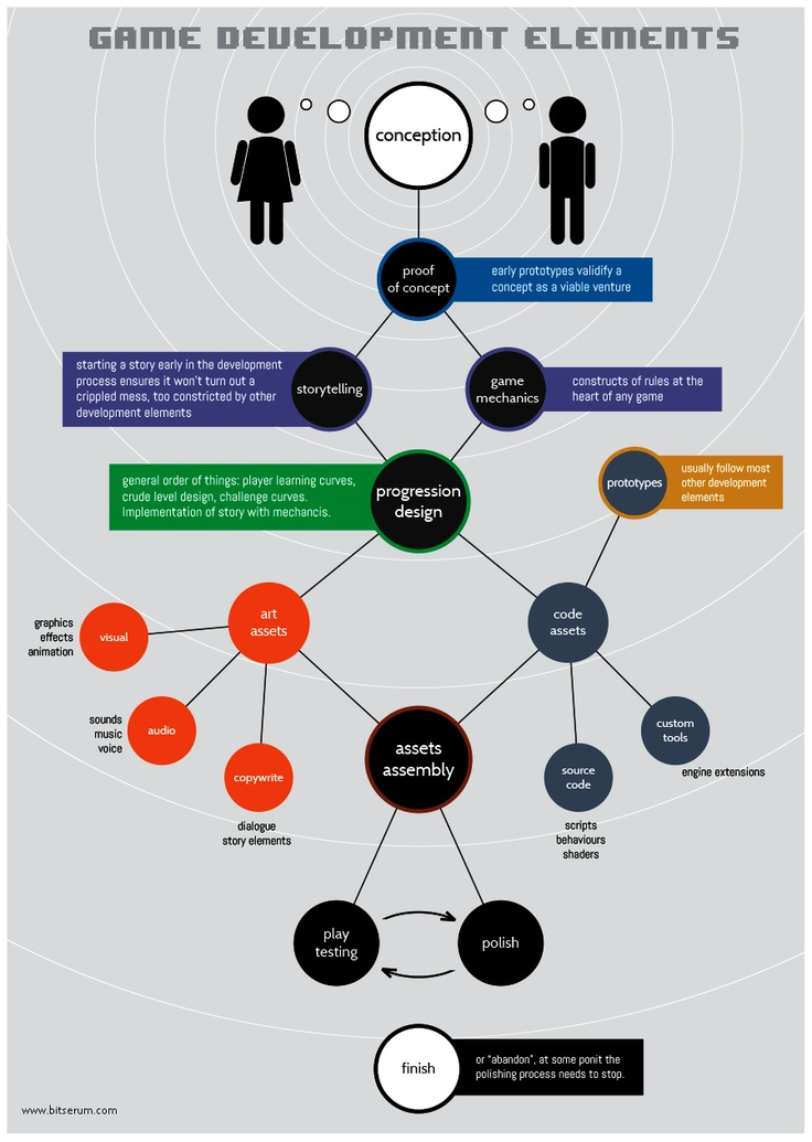 17 Best images about Game Development on Pinterest   Video game ...