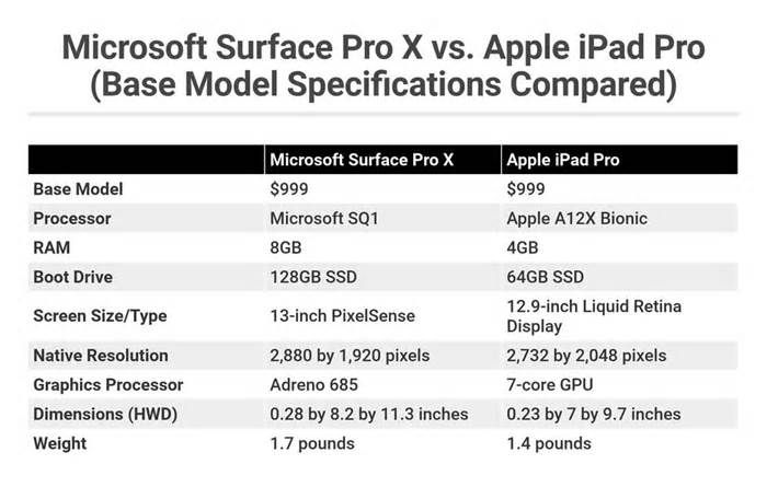 Microsoft Surface Pro X Vs Apple Ipad Pro Which Flagship Tablet Is Right For You Applenews Applen Microsoft Surface Pro Surface Pro Microsoft Surface