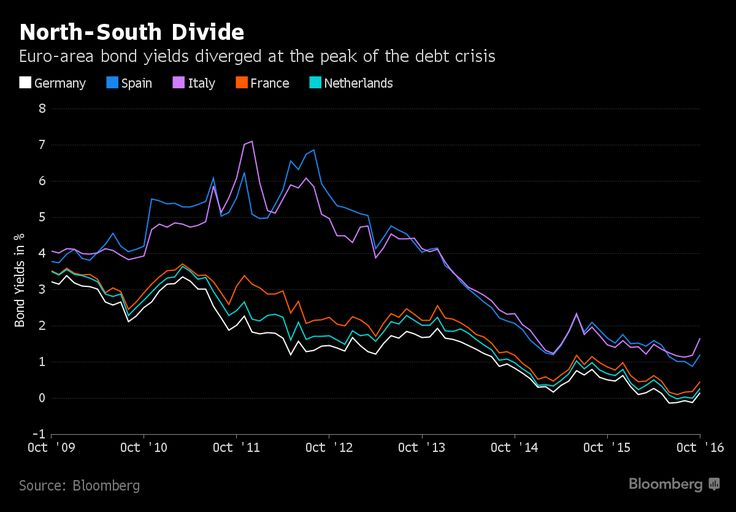 An Idea to Revolutionize Europe's Debt Could Be Coming of Age.(November 8th 2016)