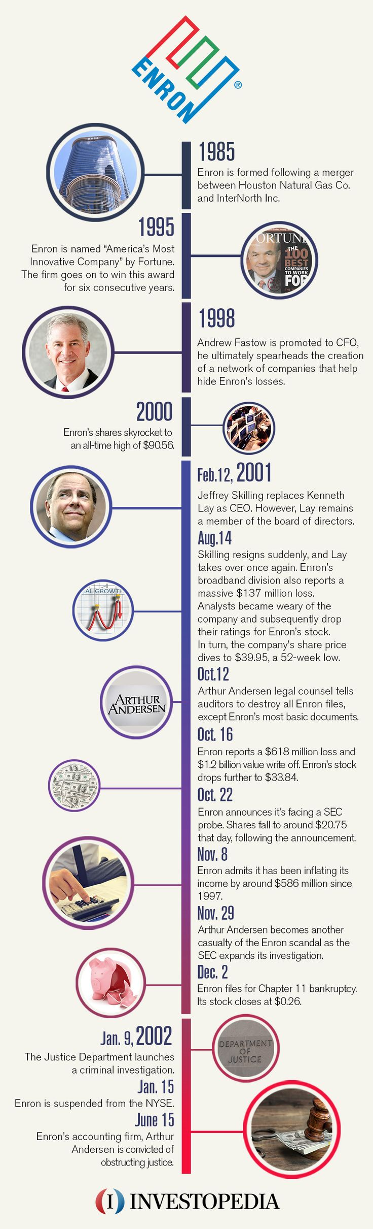 Today is the 15th anniversary of the former oil giant's bankruptcy filing.