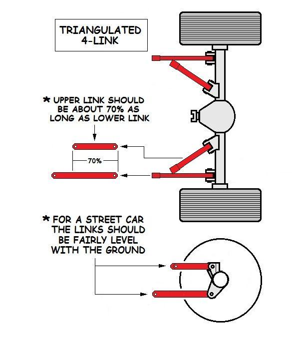 triangulated 4 link installation | Triangulated 4 Link Rear Suspension