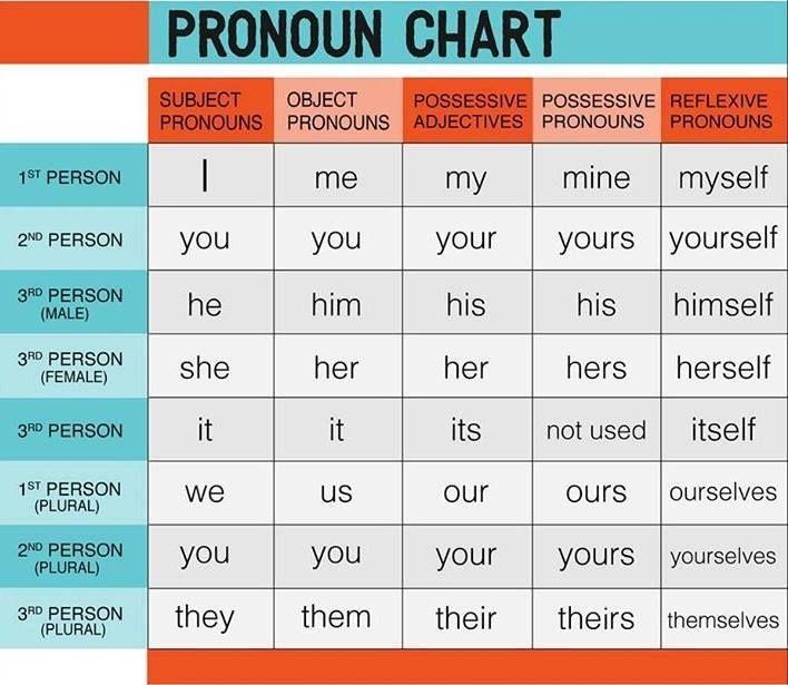 via  (object / reflexive pronouns) (object / reflexive pronouns) (object / reflexive pronouns)