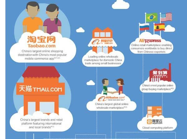 10 Charts to Tell You Almost Everything About Alibaba Group: China's E-commerce Empire Read more: http://www.chinainternetwatch.com/7695/alibaba-group/#ixzz38Ujn93zw
