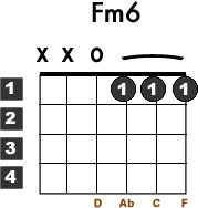 Learn how to play the easy basic beginner guitar chord Fm6 with this free guitar lesson. Guitar chord chart diagram included.