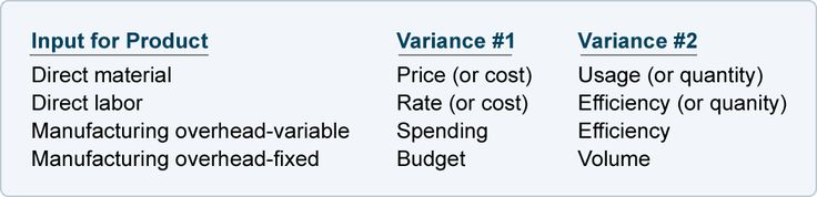Variances - IMP for costing - not a study skill - good accounting tip though!