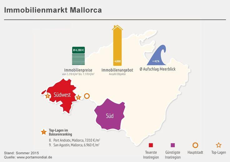 Fazit: Die Analysten vom Steinbeis-Institut weisen jeder Insel eine Charakteristik zu. Demnach eignet sich Mallorca vor allem für Kapitalanleger.