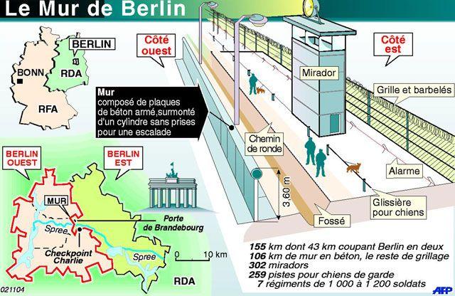 Chute du Mur de Berlin 27 ans déjà   La chute du mur de Berlin  http://archives.radio-canada.ca/politique/international/clips/16719/  En novembre 1989 des dizaines de milliers d'Allemands de l'Est profitent des brèches ouvertes dans le mur pour traverser à Berlin-Ouest. Nos envoyés spéciaux Raymond Saint-Pierre et Francine Bastien ont été témoins de l'atmosphère de fête qui régnait alors que des pans entiers de mur tombaient sous les coups de masse.  A la une Actualité Civili Histoire