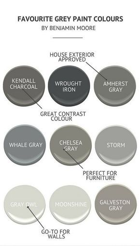 Interior Designer Approved Gray Paint Colors by Benjamin Moore: Benjamim Moore Kendall Charcoal. Benjamim Moore Wrough Iron. Benjamim Moore Amherst Gray. Benjamim Moore Whale gray. Benjamim Moore Chelsea Gray. Benjamim Moore Storm. Benjamim Moore Gray Owl. Benjamim Moore Moonshine. Benjamim Moore Galveston Gray. foolproof-grey-paint-colors